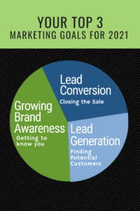 Pie chart with top 3 marketing goals for 2021