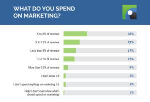 marketing spend graph